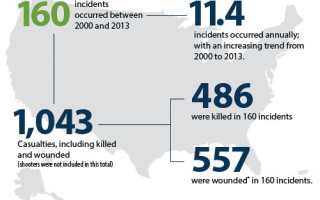 fbi-casualties-chart