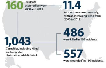 fbi-casualties-chart